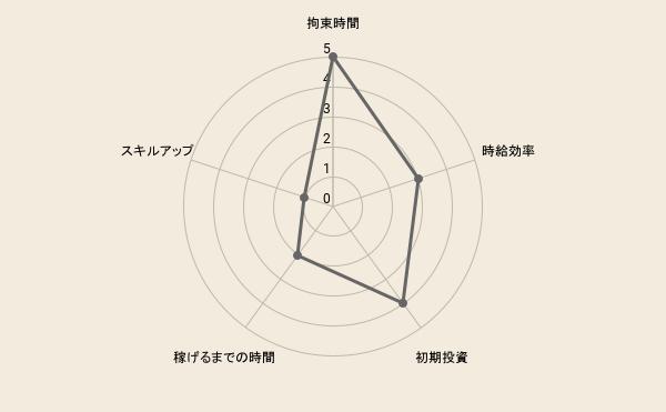 f:id:fukugyo-sora:20210614093126p:plain