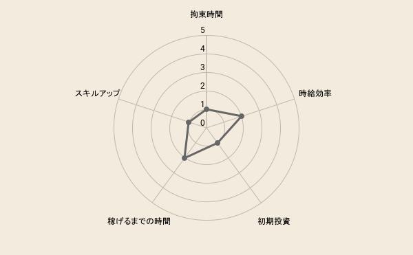 f:id:fukugyo-sora:20210709112149p:plain