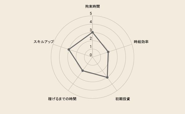 f:id:fukugyo-sora:20210709113833p:plain