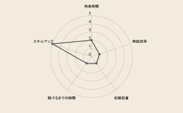f:id:fukugyo-sora:20210916084324p:plain