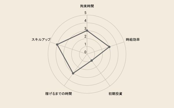 f:id:fukugyo-sora:20210916092311p:plain