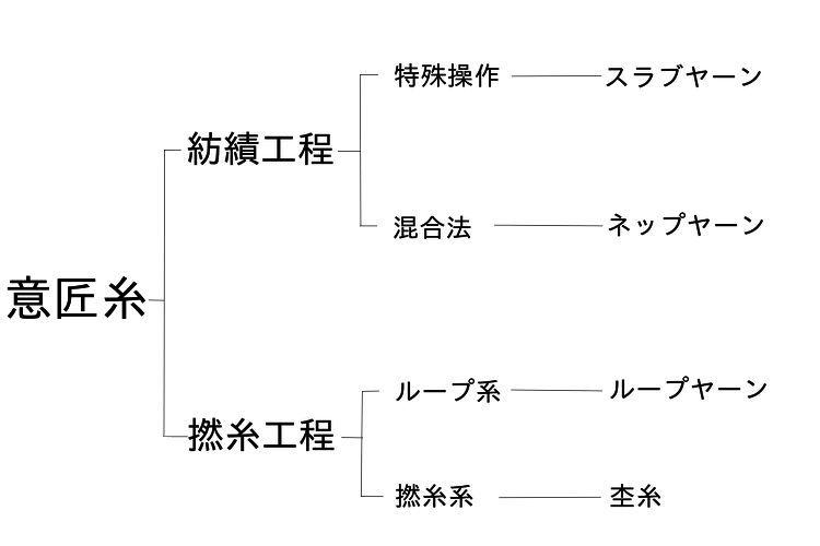 意匠糸の体系