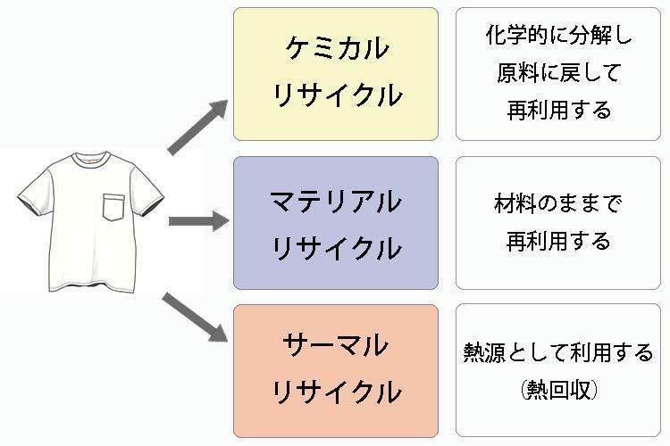 リサイクルの種類はケミカルリサイクル、マテリアルリサイクル、サーマルリサイクルがある
