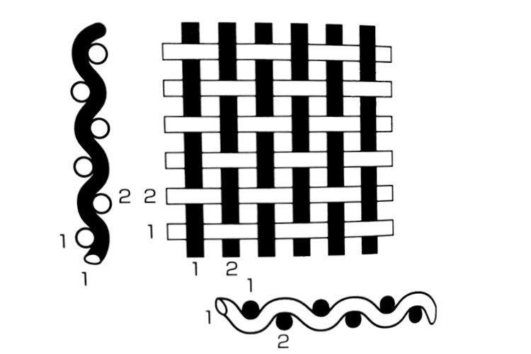 平織の織り方