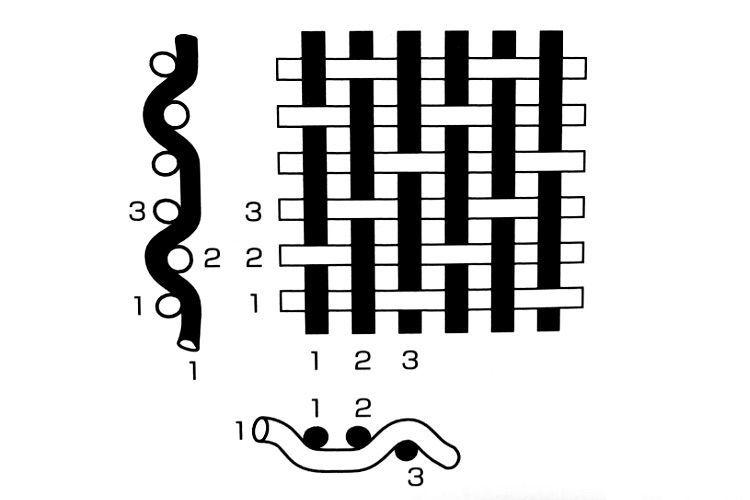 綾織りの織り方