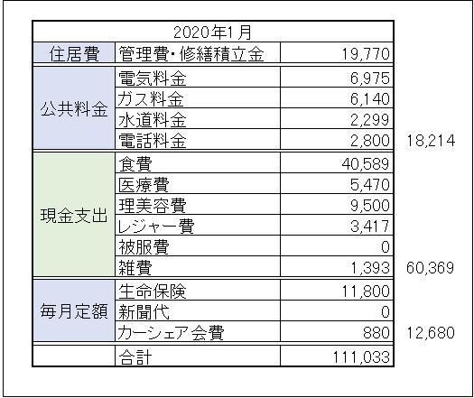 f:id:fukulife:20200127101948p:plain