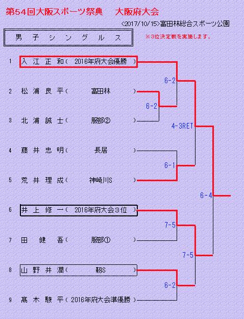 f:id:fukuroko-ji:20190615234845p:plain