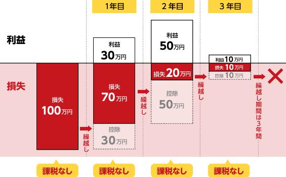 f:id:fukusunosaifu:20190119115145p:plain