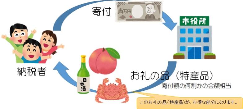f:id:fukusunosaifu:20190122061526p:plain
