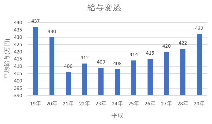 f:id:fukusunosaifu:20190516063447p:plain
