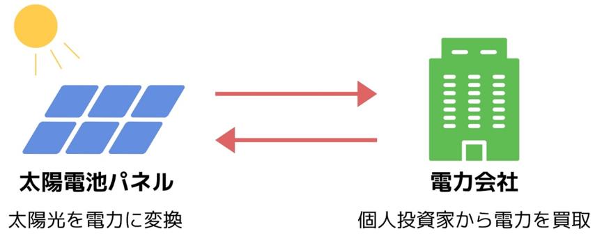 f:id:fukusunosaifu:20190916132746p:plain