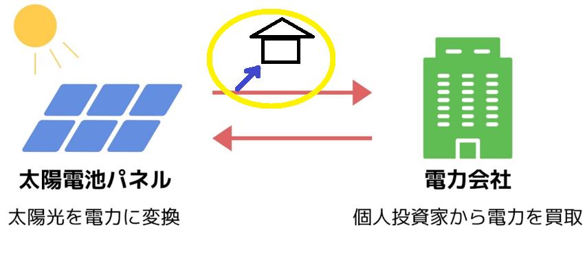 f:id:fukusunosaifu:20190916133102p:plain