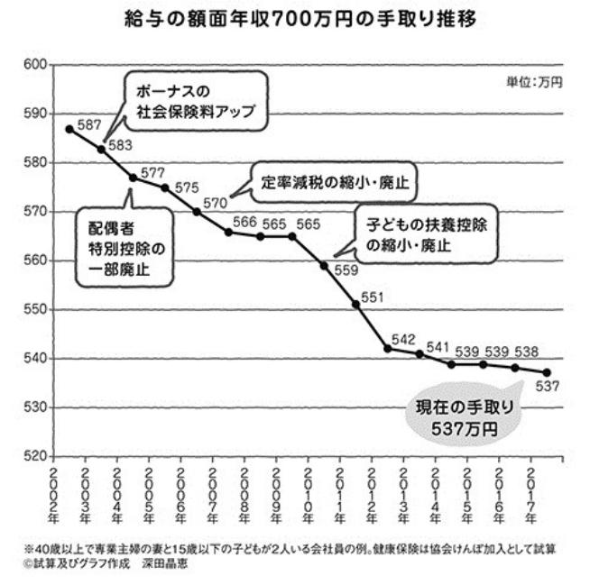 f:id:fukusunosaifu:20191225112013p:plain