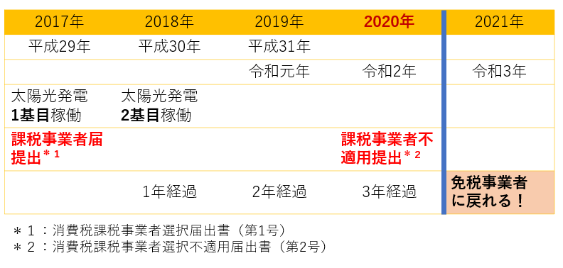 f:id:fukusunosaifu:20200219093223p:plain