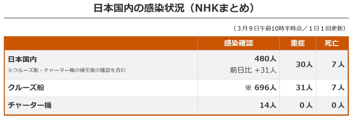 f:id:fukusunosaifu:20200310103926p:plain