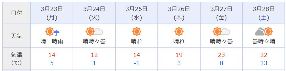 f:id:fukusunosaifu:20200321063017p:plain