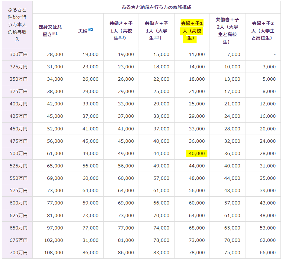 f:id:fukusunosaifu:20200706080435p:plain