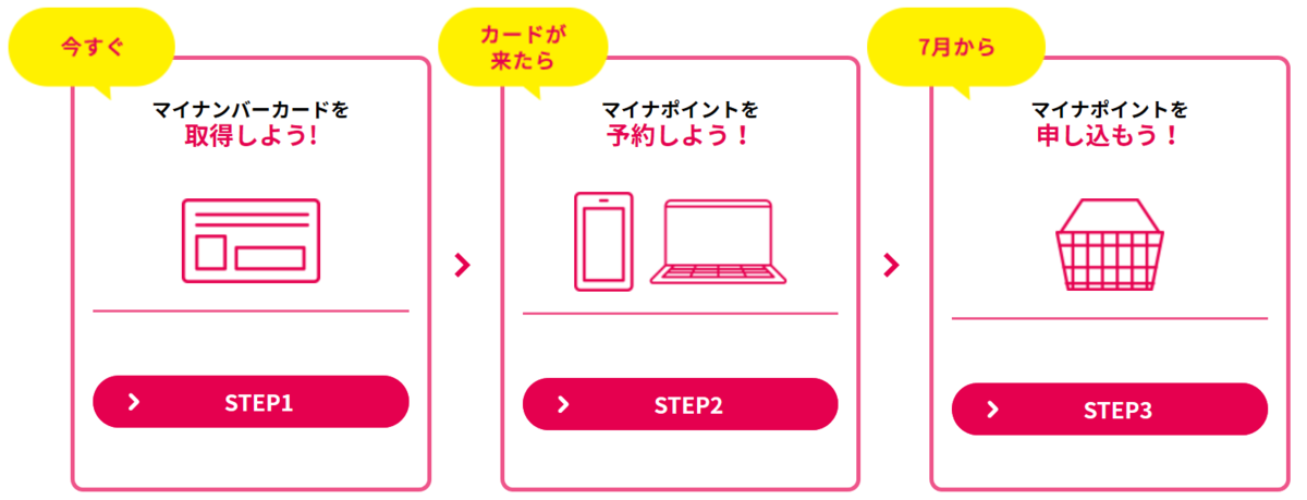 f:id:fukusunosaifu:20200708081600p:plain