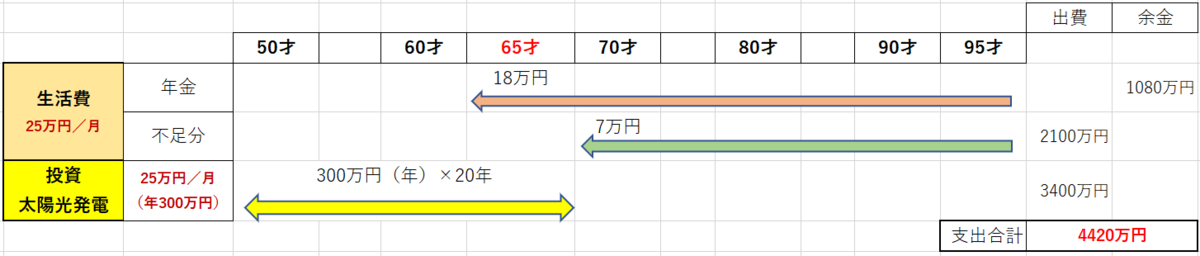 f:id:fukusunosaifu:20200724092615p:plain