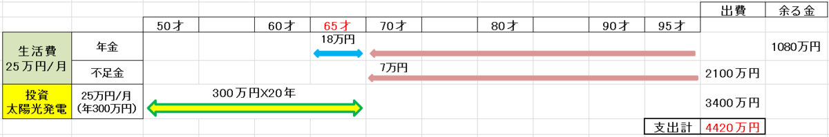 f:id:fukusunosaifu:20210712090621p:plain