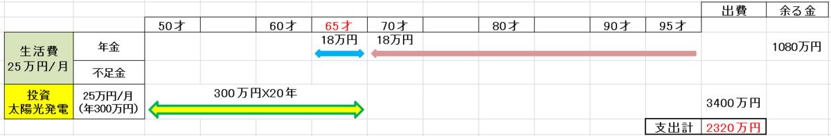 f:id:fukusunosaifu:20210712090638p:plain
