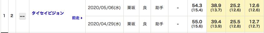 f:id:fukusyouman:20200510103802p:plain