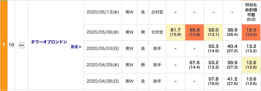 f:id:fukusyouman:20200516111150p:plain