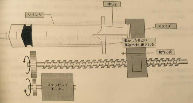 輸液 ポンプ 計算 1時間単位ではない場合の輸液ポンプの設定や計算方法を知りたい|ハテ...