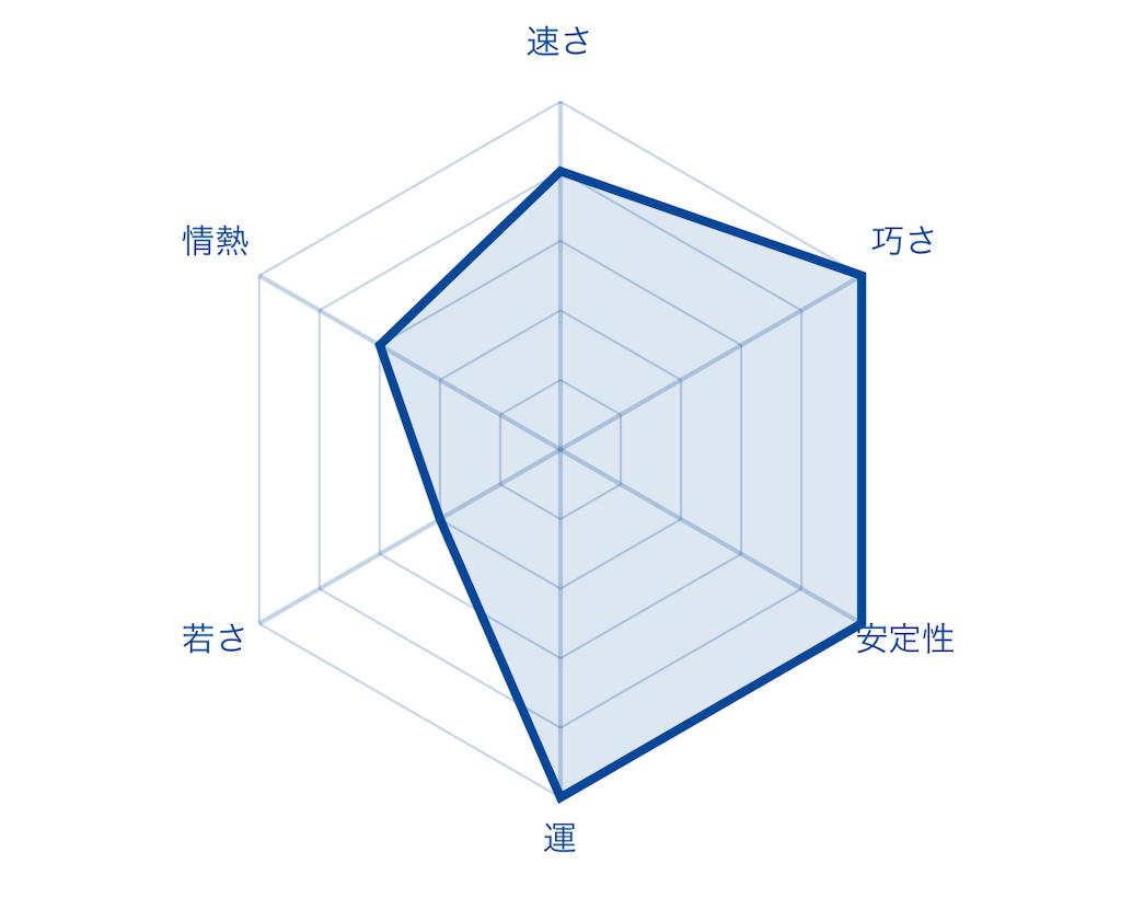 f:id:fumi2020:20200119093636p:image