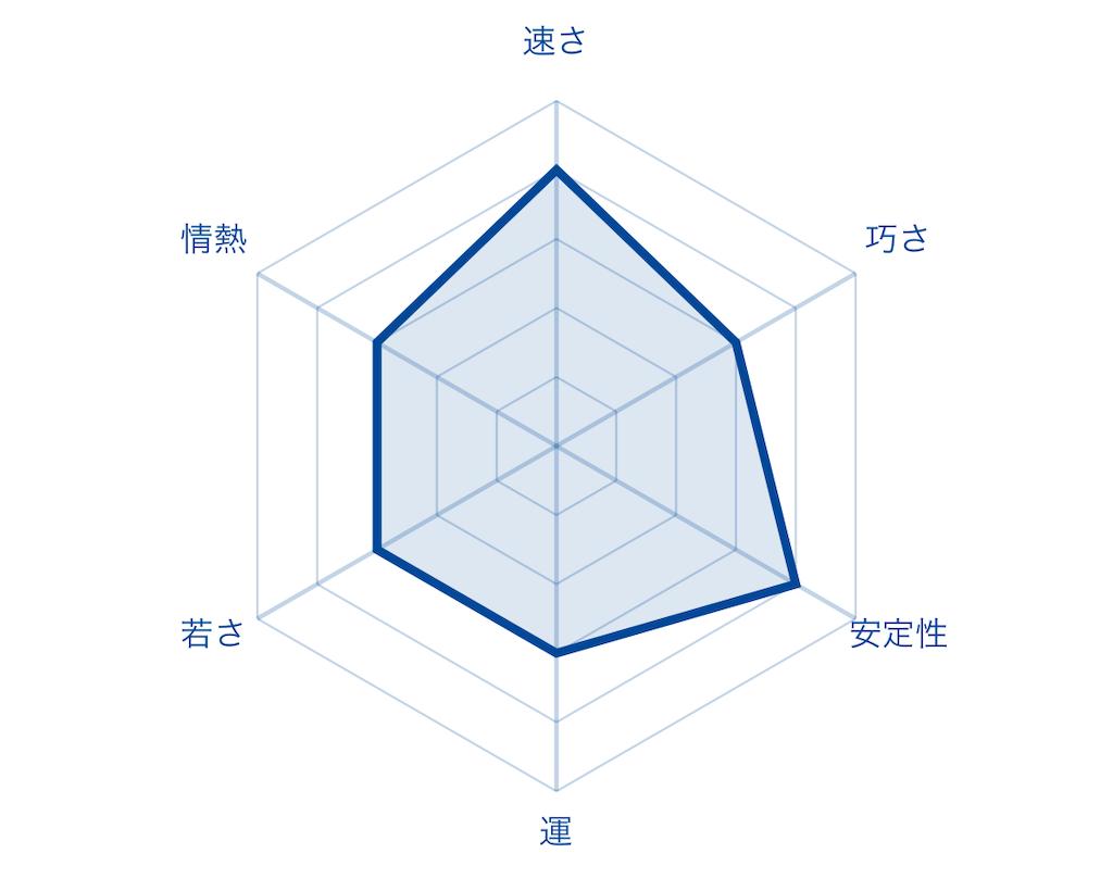 f:id:fumi2020:20200119111033p:image