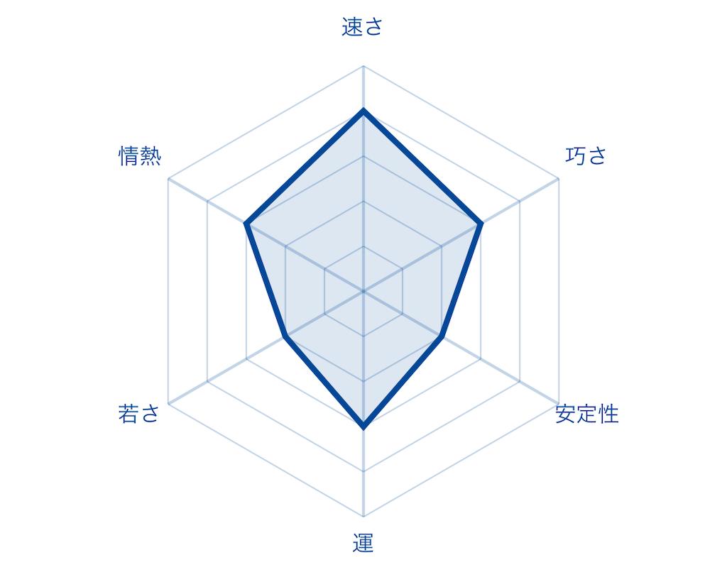 f:id:fumi2020:20200119121027p:image