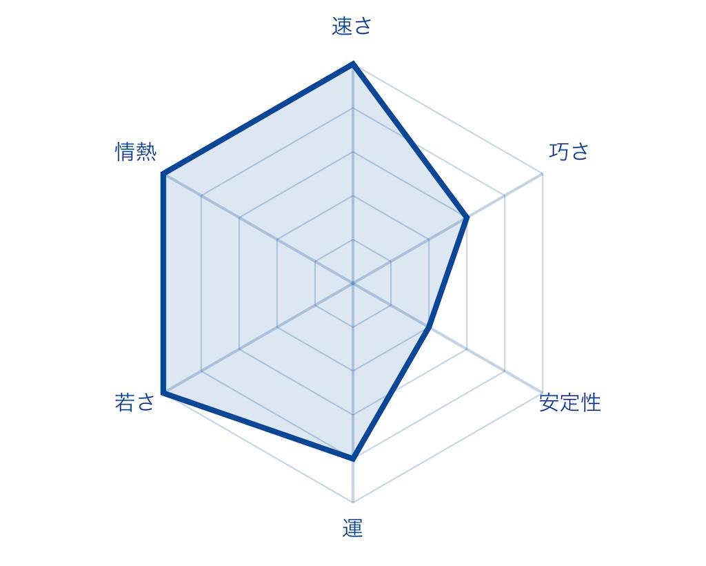 f:id:fumi2020:20200119124013p:image