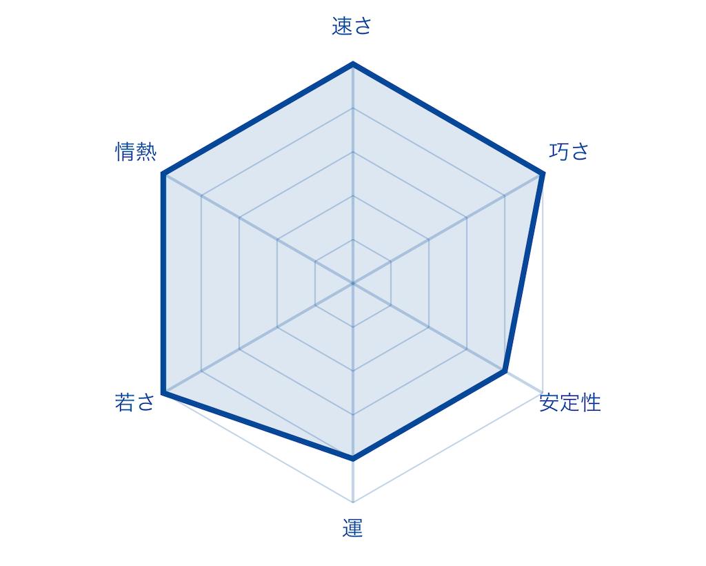 f:id:fumi2020:20200122074939p:image
