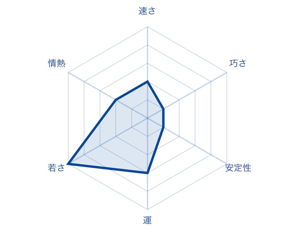 f:id:fumi2020:20200122075138p:image