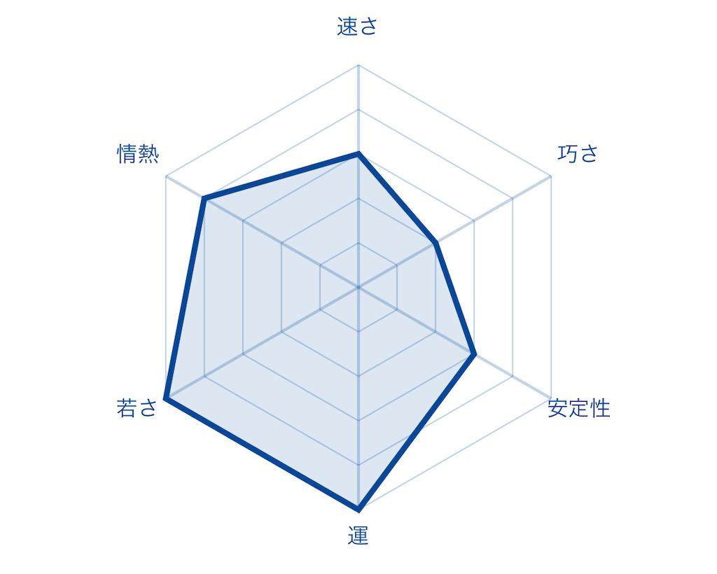 f:id:fumi2020:20200122075307p:image