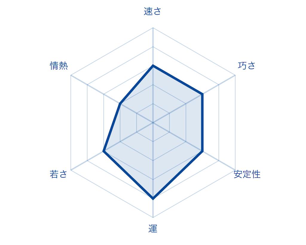 f:id:fumi2020:20200125003243p:image