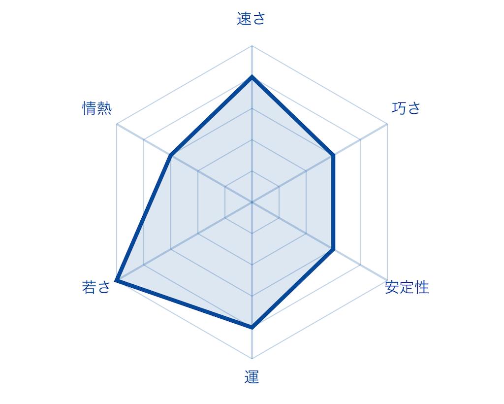 f:id:fumi2020:20200125003502p:image