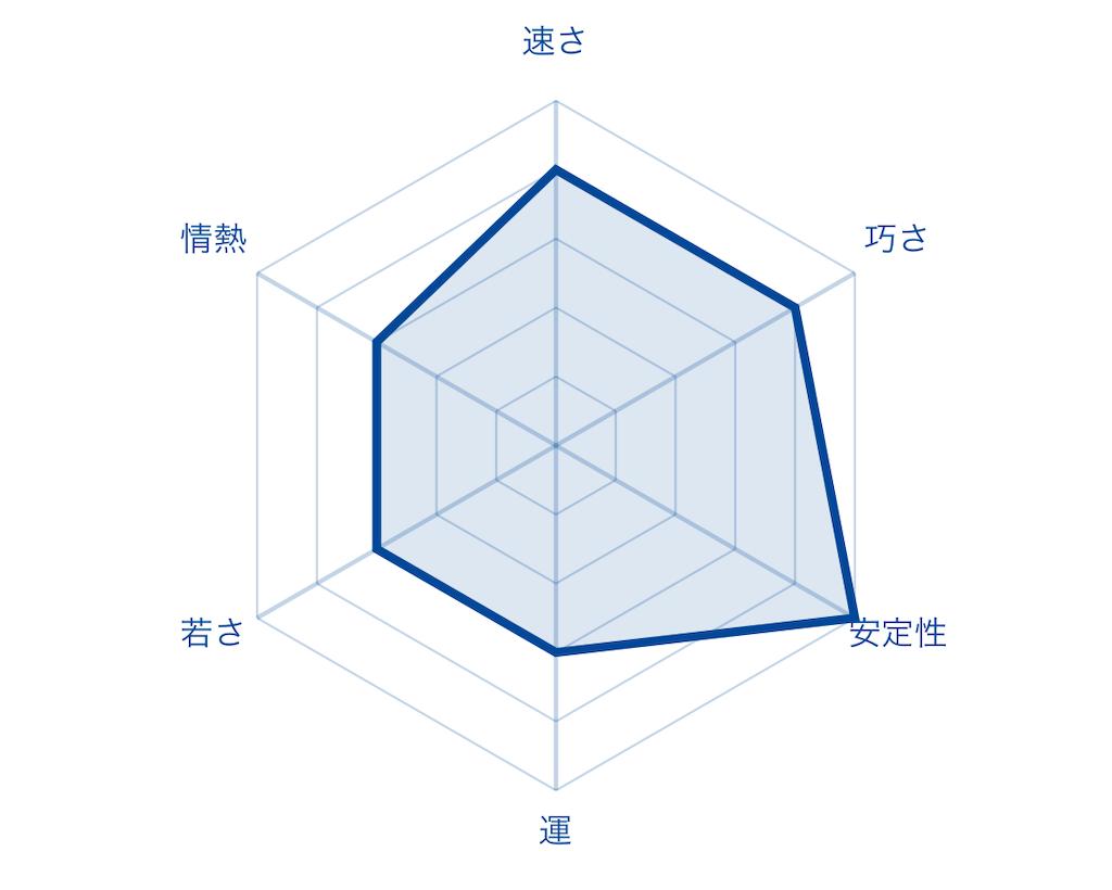f:id:fumi2020:20200126002701p:image