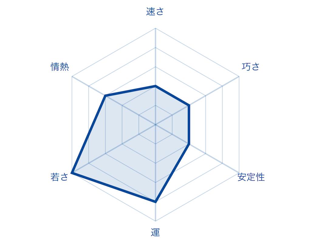 f:id:fumi2020:20200126002804p:image