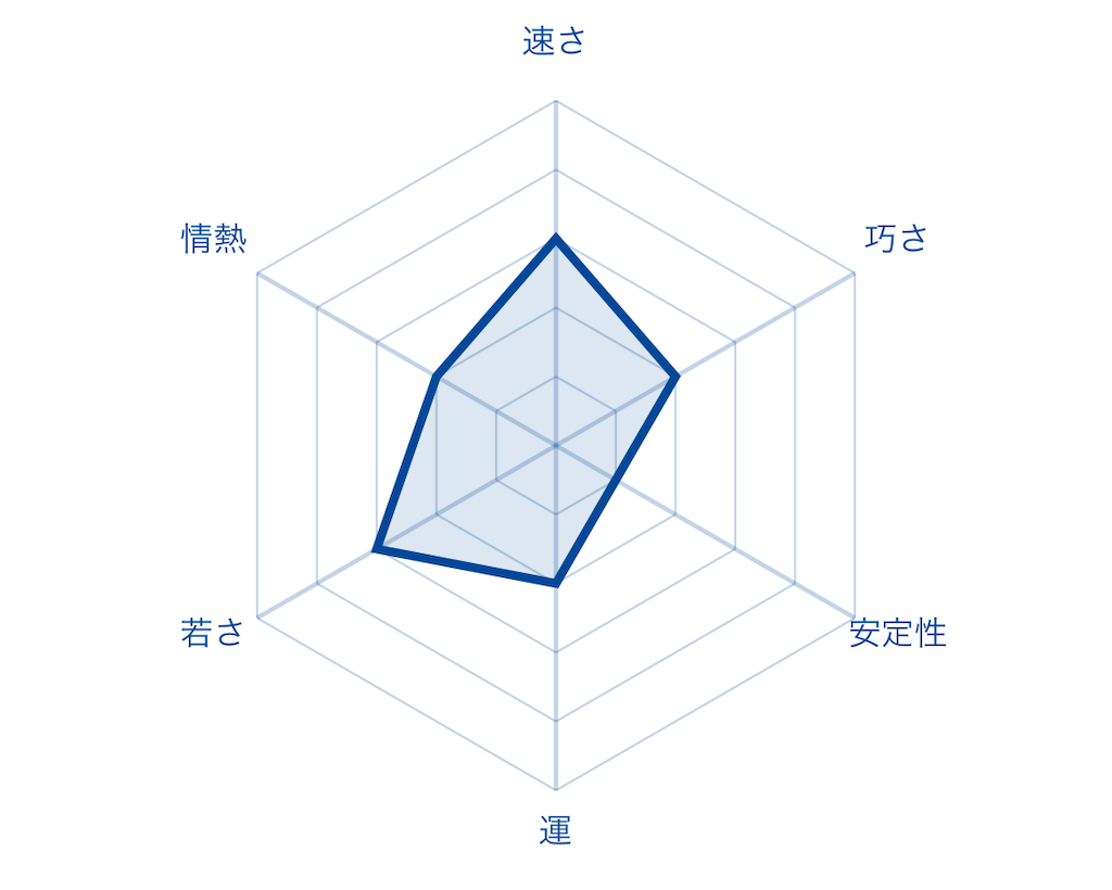 f:id:fumi2020:20200127235330p:image