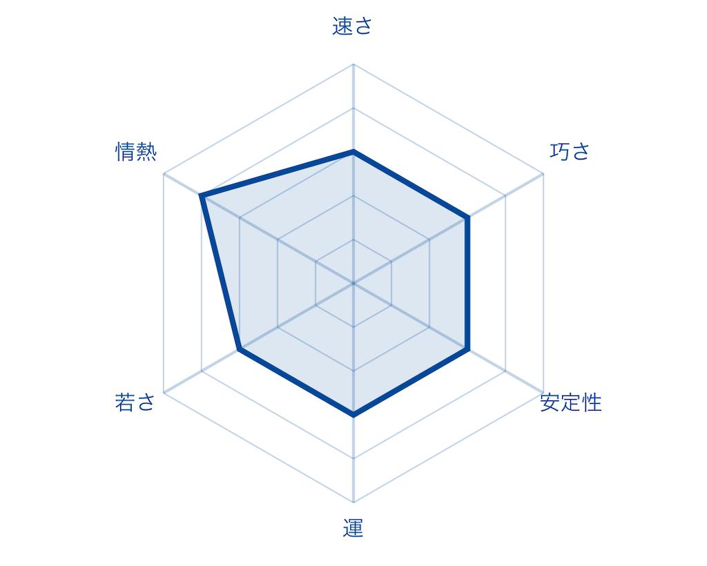f:id:fumi2020:20200127235413p:image
