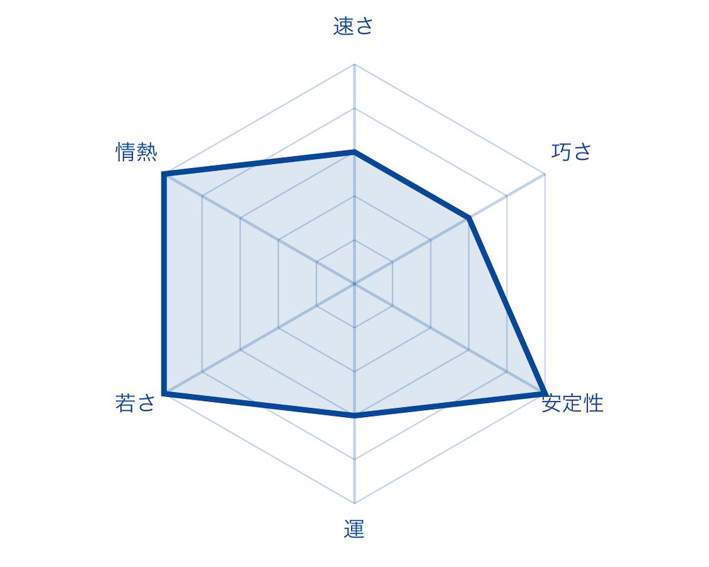 f:id:fumi2020:20200127235508p:image