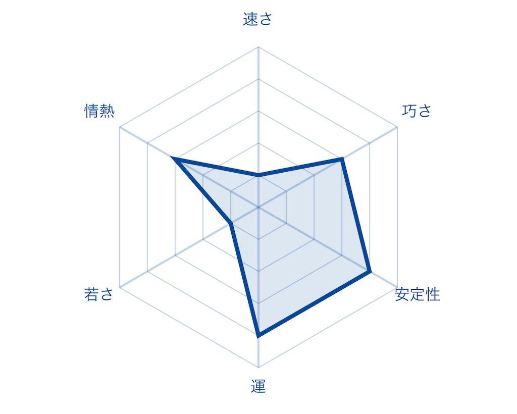 f:id:fumi2020:20200127235552p:image