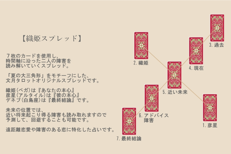 f:id:fumiduki-tarot:20190806184641j:plain