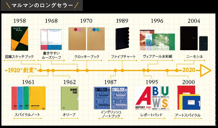 f:id:fumihiro1192:20200514193123p:plain