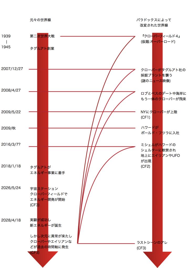 時系列年表by fuminnw様