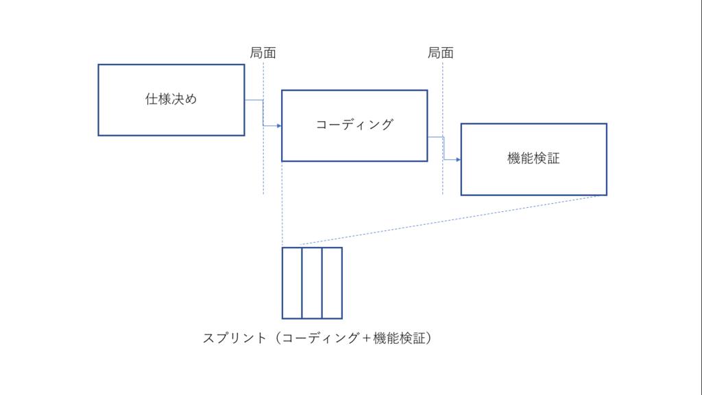 f:id:fumisan:20180302075200p:plain
