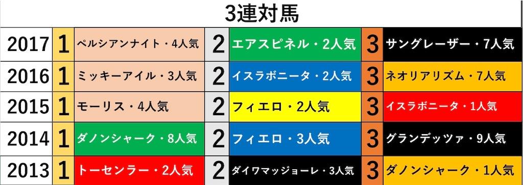f:id:fumiya_keiba:20181114204011j:image