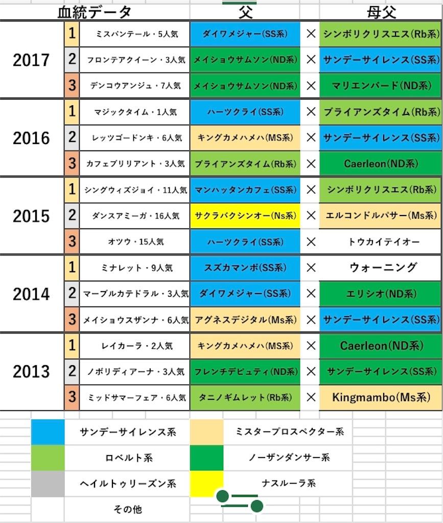 f:id:fumiya_keiba:20181212215101j:image