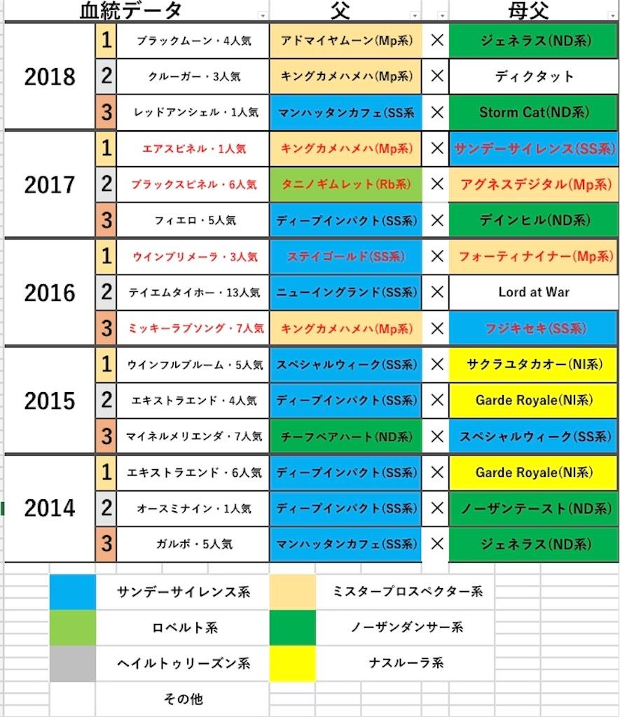 f:id:fumiya_keiba:20181231173914j:image